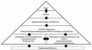 Organizational Context Of Portfolio Management  Source