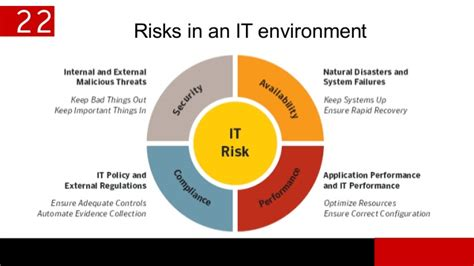 technology risk management simulation mahesh