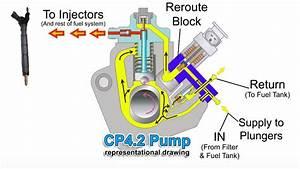 Cp4 Disaster Prevention Kit Duramax