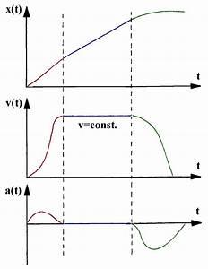 Zeit Berechnen Physik : geschwindigkeit x strecke ~ Themetempest.com Abrechnung
