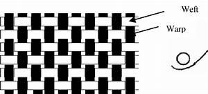 Illustration Of A Plain Weave Fabric