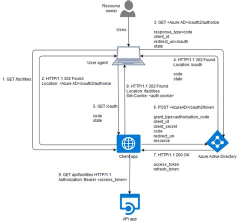 accessing azure ad protected resources  oauth