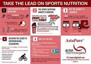 Take The Lead On Sports Nutrition  Infographic