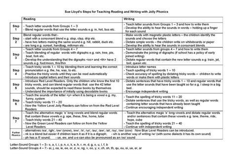 jolly phonics letter order jolly phonics teaching steps jolly learning 52914