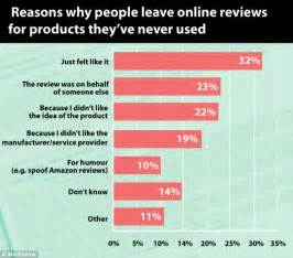 Don't trust online reviews! A fifth are left by people who ...