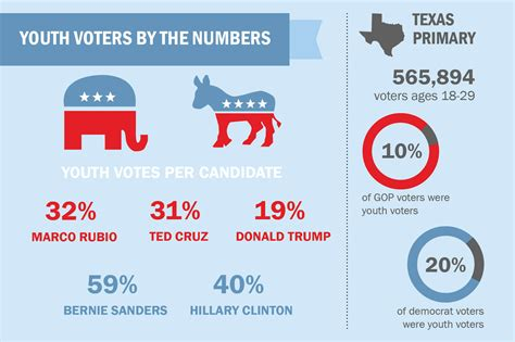 texas youth voter turnout  super tuesday rivals