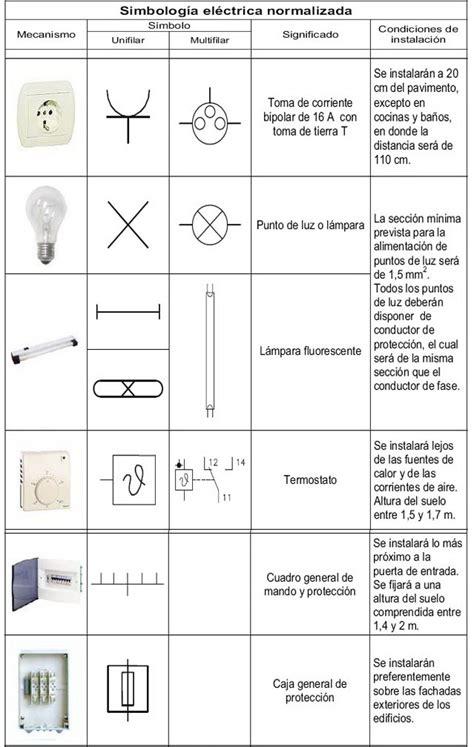 5 5 ejemplos de circuitos el 233 ctricos dom 233 sticos