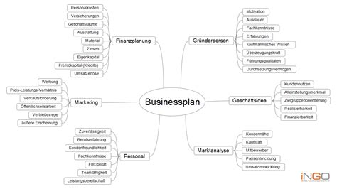 business plan template sample institut gründungsoffensive de businessplan