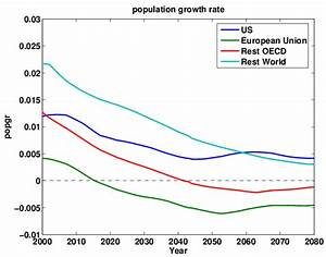 Evolution Of The Population Growth Rate In 4 Regions