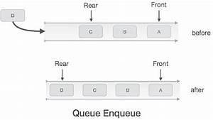 Data Structure And Algorithms - Queue