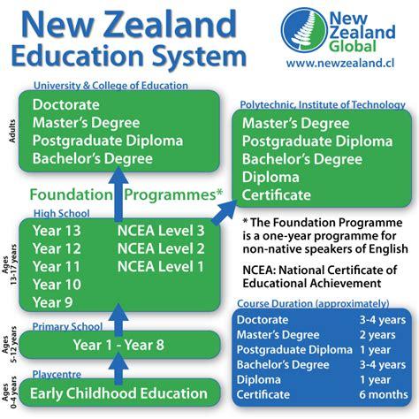 estudiar en nueva zelanda universidades ingles