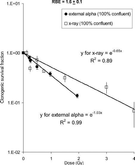 ray survival response curves clonogenic dose compare alpha external regression publication exponential simple