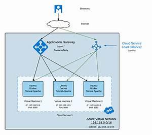Azure Application Gateway 502 Error