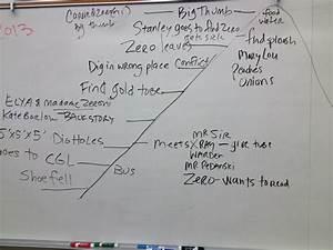 Bridge 5th Grade  Plot Diagram