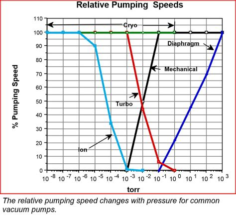 Vacuum Vs Pressure by How To Match Pumping Speed To Gas Load Normandale