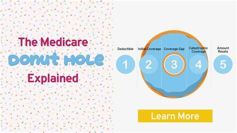 donut hole medicare part  buffer benefits