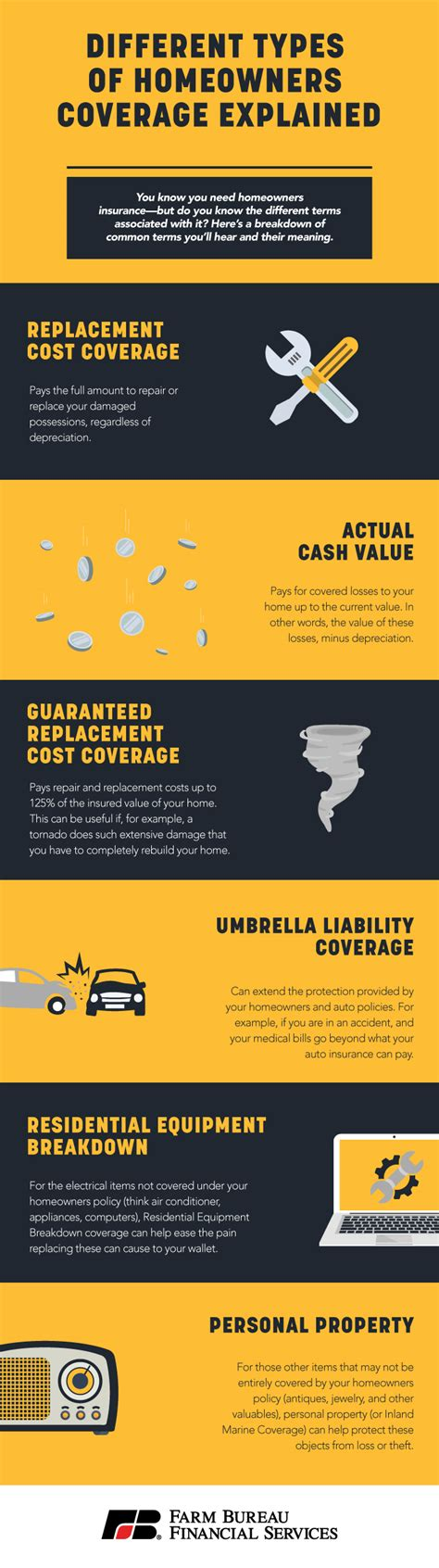A single car insurance policy includes multiple types of coverage and it is important to understand each one. Different Types of Homeowners Coverage Explained   Farm Bureau Financial Services
