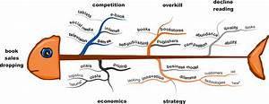 Ishikawa Fish Bone Mind Map