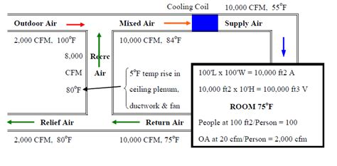 exhaust fan cfm calculation formula how to calculate cfm for 28 images cfm calculator