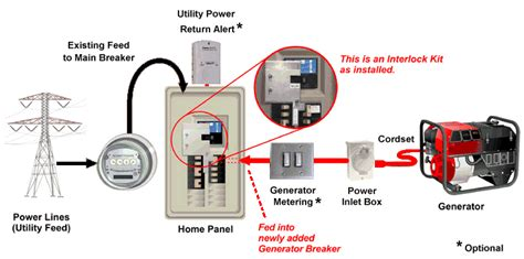 panel interlock kit kits for safely connecting generator power without a transfer switch