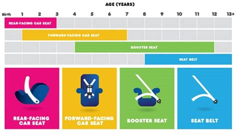 siege rehausseur a partir de quel age toyota dealership delves into car seat safety toyota of