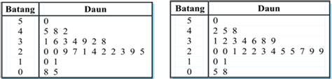 world statistika bentuk bentuk diagram statistika
