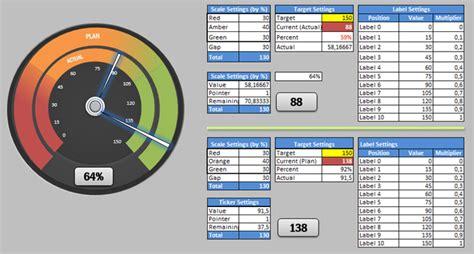 dual speedometer dashboard excel hacks kpi dashboard