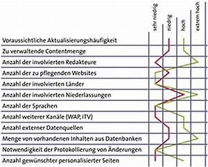 Kosten Nutzen Rechnung : cms mit system zur geeigneten l sung ecin fachartikel ~ Lizthompson.info Haus und Dekorationen