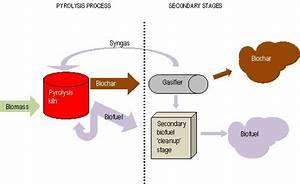 Aussie Pyrolysis Process Flow Diagram