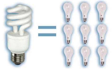 new energy efficient incandescent light bulbs is it green the compact fluorescent light inhabitat