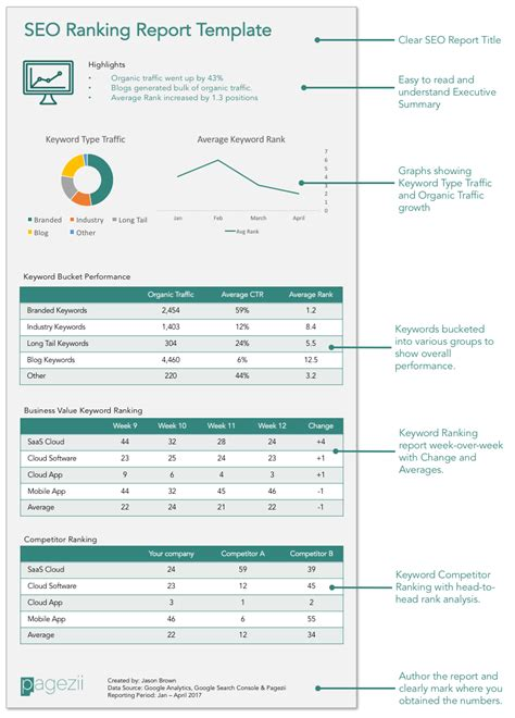 seo ranking report template pagezii