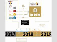 FIBA Basketball World Cup 2019 Qualifiers FIBA