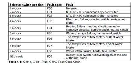 dishwasher light codes my miele g 841 dishwasher intake drain light is blinking