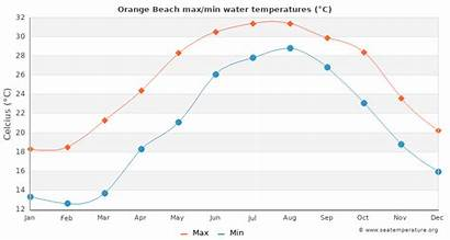 Beach Orange Water Temperatures Pensacola Minimum Maximum