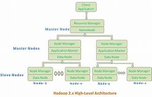 Hadoop Architecture - Yarn  Hdfs And Mapreduce