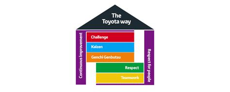 The Toyota Way by Toyota Financial Services Offers