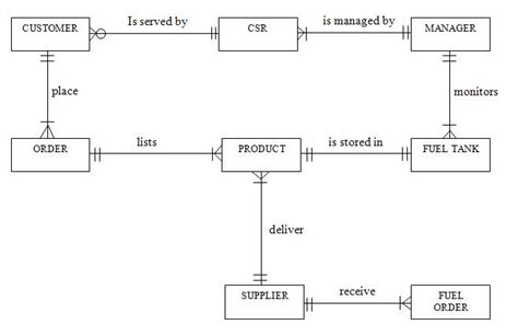 diagram of fish tshirtmaker me