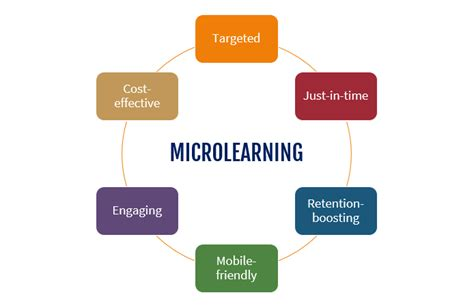 Microlearning Features, Benefits, And Drawbacks Atomi