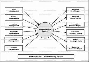 Room Booking System Dataflow Diagram  Dfd  Freeprojectz