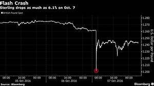 UBS's Currency Trading Volume Hit Record as Pound Crashed ...