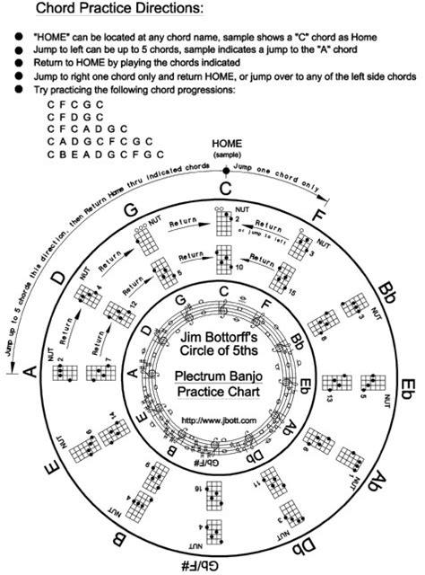 5 String Banjo G Tuning Chord Chart