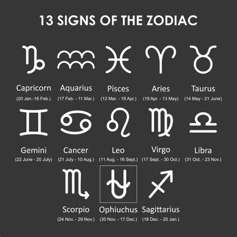 13 Zodiac Signs and Dates