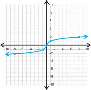 Cube Root Parent Function Graph