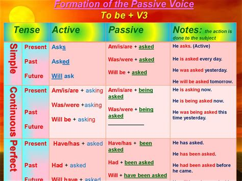 The Passive Voice Formation Of The Passive Voice To Be + V3  презентация онлайн