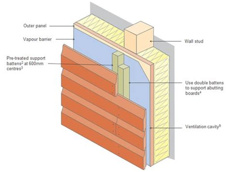 how to fit shiplap cladding softwood cladding fixing