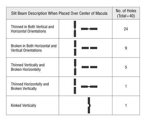 Watzke Allen Slit Beam Test Macular Holes Confirmed