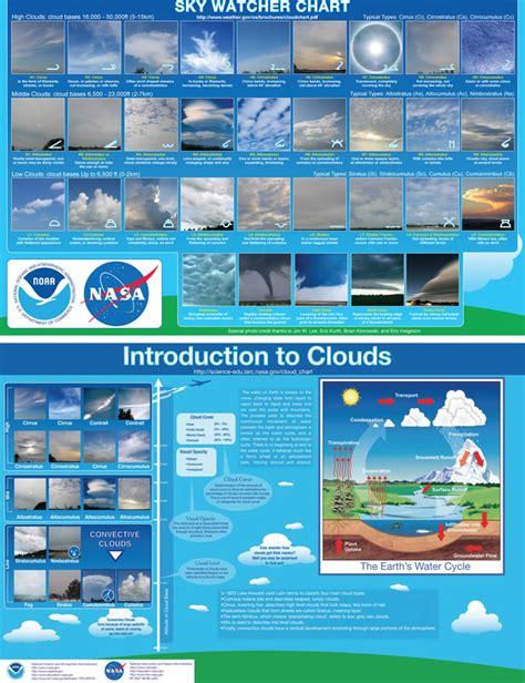 Cloud Weather Chart