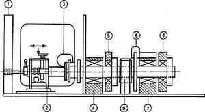 Schematic Of Krauss Testing Machine For Tribo