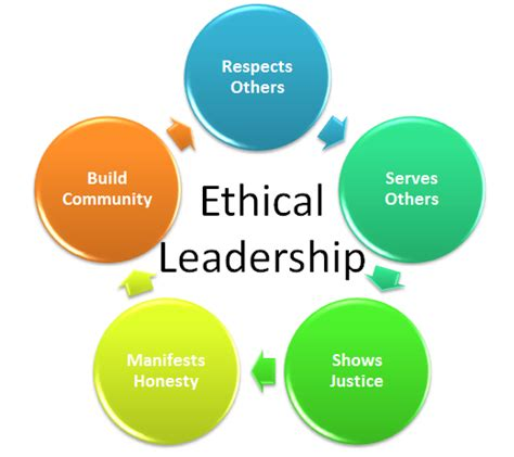 ethical leadership  charge  change