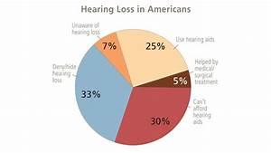 Hearing Loss Tomorrow